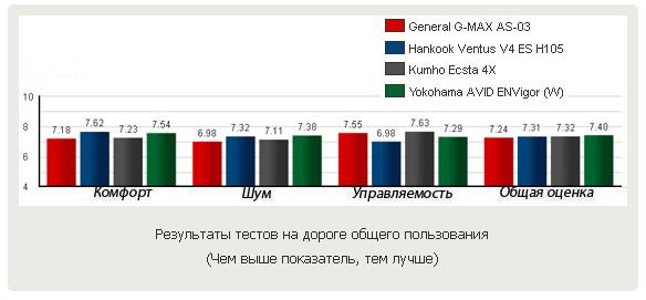 Сравнительные характеристики колеса для быстрой езды: Результаты на дороге общего пользования General Tire G-Max AS-03, Hankook Ventus V4 ES H105, Kumho Ecsta 4X KU22, Yokohama Avid ENVigor 245/40 R18 Motor 2012