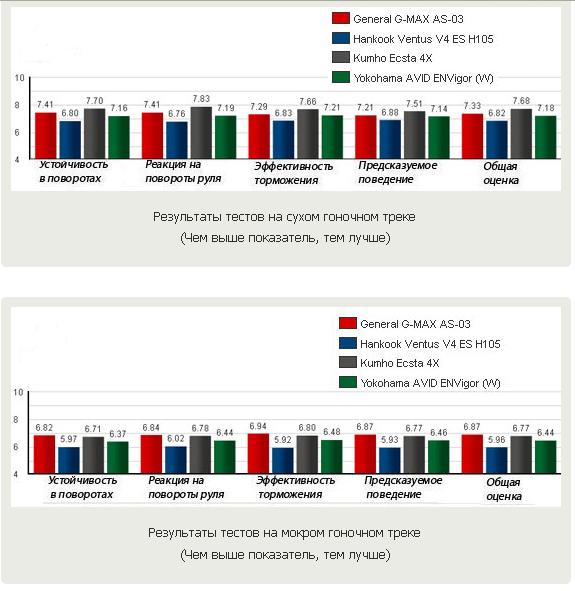 Тест покрышек для быстрой езды: поведение на сухом и мокром треке General Tire G-Max AS-03, Hankook Ventus V4 ES H105, Kumho Ecsta 4X KU22, Yokohama Avid ENVigor 245/40 R18 Motor 2012