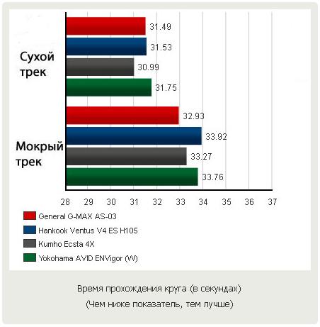 Тесты шины для быстрой езды: время прохождения круга General Tire G-Max AS-03, Hankook Ventus V4 ES H105, Kumho Ecsta 4X KU22, Yokohama Avid ENVigor 245/40/18 Motor 2012