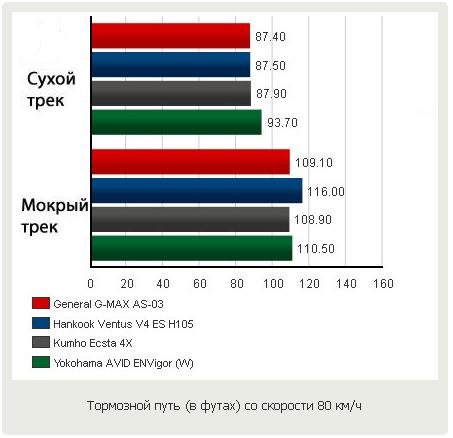 Тестирование резины для быстрой езды: тормозной путь General Tire G-Max AS-03, Hankook Ventus V4 ES H105, Kumho Ecsta 4X KU22, Yokohama Avid ENVigor 245/40/18 Motor 2012