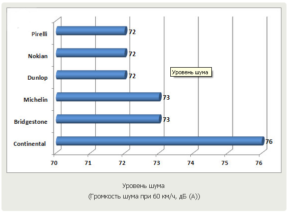 Тесты автошин для SUV: уровень шума Bridgestone Dueler H/P Sport, Continental ContiCrossContact UHP, Dunlop SP QuattroMaxx 235/60/18 Auto Zeitung 2011