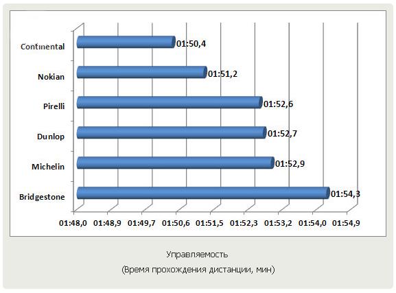 Сравнительные характеристики автошин для джипов: управляемость Michelin Latitude Sport, Nokian Z, Pirelli Scorpion Verde 235/60/18 Auto Zeitung 2011