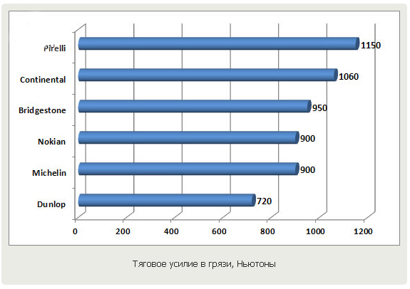 Обзор покрышки для внедорожников: тяговое усилие в грязи Michelin Latitude Sport, Nokian Z, Pirelli Scorpion Verde 235/60/18 Auto Zeitung 2011