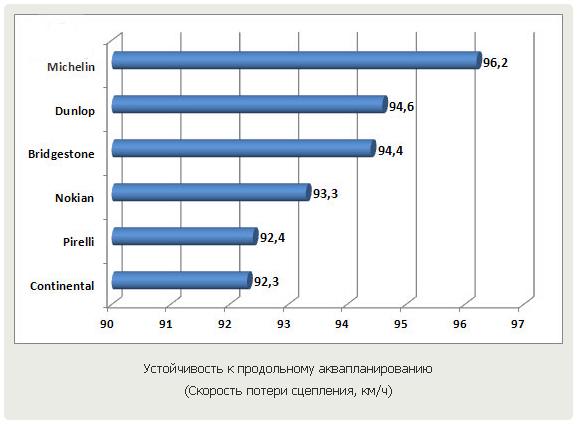 Тестирование шин для кроссоверов: устойчивость к продольному аквапланированию Michelin Latitude Sport, Nokian Z, Pirelli Scorpion Verde 235/60 R18 Auto Zeitung 2011