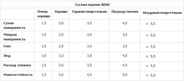 Сравнение покрышек для легковых авто: оценки тестирования 185/65 R15 T ADAC 2010