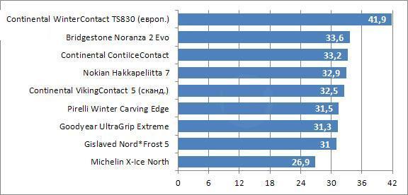 Испытание резины для зимнего сезона: слаш-плэннинг Bridgestone Noranza 2, Continental ContiIceContact, Continental ContiVikingContact 5 205/55 R16 Tuulilasi 2010