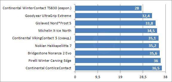 Тест драйв автошин для зимних условий: тормозной путь на сухом покрытии Michelin X-Ice North, Nokian Hakkapeliitta 7, Pirelli Winter Carving Edge 205/55/16 Tuulilasi 2010