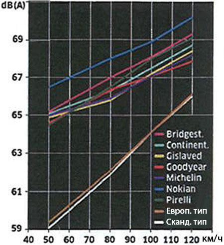 Тест шины для зимнего сезона: шумность Bridgestone Noranza 2, Continental ContiIceContact, Continental ContiVikingContact 5 205/55 R16 Tuulilasi 2010