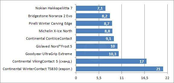 Испытание покрышек для зимних условий: время разгона на льду Michelin X-Ice North, Nokian Hakkapeliitta 7, Pirelli Winter Carving Edge 205/55/16 Tuulilasi 2010
