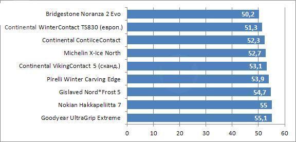 Сравнительный тест резины для зимних условий: боковой снос на льду Michelin X-Ice North, Nokian Hakkapeliitta 7, Pirelli Winter Carving Edge 205/55/16 Tuulilasi 2010