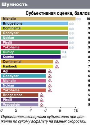 Сравнительные характеристики резины для зимних условий: Шумность Dunlop SP Ice Sport Kumho I Zen KW31 Yokohama Ice Guard IG30 205/55/16 Автоцентр 2011