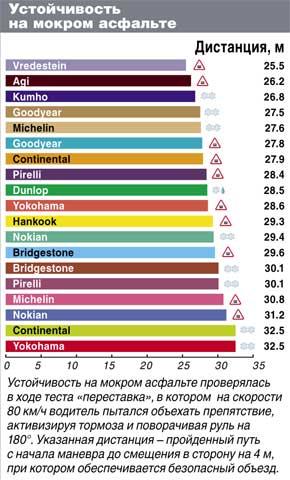 Сравнение покрышек для зимнего сезона: Устойчивость на мокром асфальте Dunlop SP Ice Sport Kumho I Zen KW31 Yokohama Ice Guard IG30 205/55/16 Автоцентр 2011