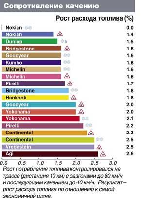 Испытание резины для зимних условий: Сопротивление качению Continental ContiIceContact Nokian Hakkapeliitta 7 Bridgestone Noranza 2 Pirelli Winter Carving Edge 205/55 R16 Автоцентр 2011