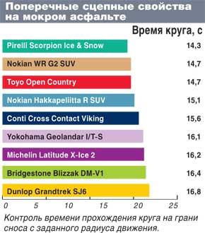 Тест колеса для внедорожников: Поперечные сцепные свойства по мокрому асфальту Michelin Latitude X-Ice 2, Nokian Hakkapeliitta R SUV,Nokian WR G2 SUV 235/65 R17 Автоцентр 2011