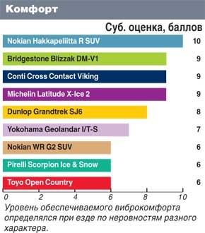 Тест драйв покрышки для зимнего сезона: Комфорт Bridgestone Blizzak DM-V1, Continental ContiCrossContactViking, Dunlop GrandTrek SJ6 235/65 R17 Автоцентр 2011