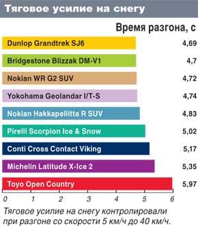 Характеристики покрышки для кроссоверов: Тяговое усилие по снегу Michelin Latitude X-Ice 2, Nokian Hakkapeliitta R SUV,Nokian WR G2 SUV 235/65 R17 Автоцентр 2011