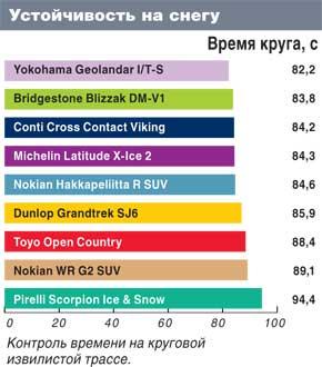 Тестирование покрышки для джипов: Устойчивость по снегу Bridgestone Blizzak DM-V1, Continental ContiCrossContactViking, Dunlop GrandTrek SJ6 235/65/17 Автоцентр 2011