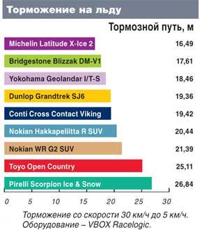 Обзор шин для джипов: Торможение на обледенелой поверхности Bridgestone Blizzak DM-V1, Continental ContiCrossContactViking, Dunlop GrandTrek SJ6 235/65 R17 Автоцентр 2011