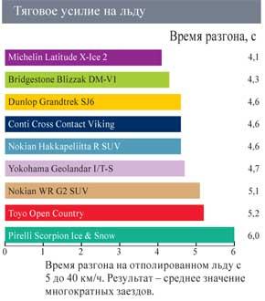 Сравнение резины для джипов: Тяговое усилие на обледенелой поверхности Pirelli Scorpion Ice&Snow, Toyo Open Country W/T, Yokohama Geolandar I/T-S G073 235/65 R17 Автоцентр 2011
