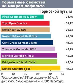 Тесты покрышек для кроссоверов: Тормозные свойства по мокрому асфальту Pirelli Scorpion Ice&Snow, Toyo Open Country W/T, Yokohama Geolandar I/T-S G073 235/65 R17 Автоцентр 2011