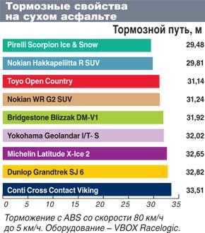 Испытание шины для внедорожников: Тормозные свойства по сухому асфальту Bridgestone Blizzak DM-V1, Continental ContiCrossContactViking, Dunlop GrandTrek SJ6 235/65 R17 Автоцентр 2011