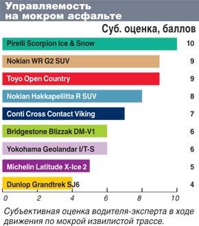 Сравнительные характеристики шин для внедорожников: Управляемость по мокрому асфальту Bridgestone Blizzak DM-V1, Continental ContiCrossContactViking, Dunlop GrandTrek SJ6 235/65/17 Автоцентр 2011