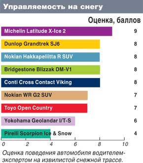 Тест драйв покрышек для джипов: Управляемость по снегу Michelin Latitude X-Ice 2, Nokian Hakkapeliitta R SUV,Nokian WR G2 SUV 235/65/17 Автоцентр 2011