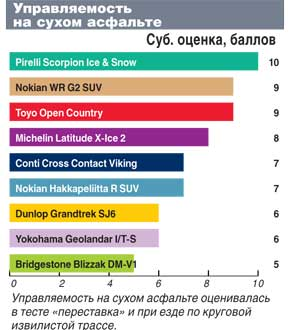 Тест автошин для кроссоверов: Управляемость по сухому асфальту Pirelli Scorpion Ice&Snow, Toyo Open Country W/T, Yokohama Geolandar I/T-S G073 235/65/17 Автоцентр 2011