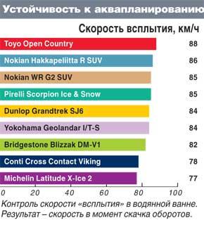 Обзор шины для SUV: Устойчивость к аквапланированию Bridgestone Blizzak DM-V1, Continental ContiCrossContactViking, Dunlop GrandTrek SJ6 235/65/17 Автоцентр 2011