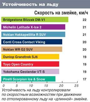Тесты резины для внедорожников: Устойчивость на обледенелой поверхности Michelin Latitude X-Ice 2, Nokian Hakkapeliitta R SUV,Nokian WR G2 SUV 235/65/17 Автоцентр 2011