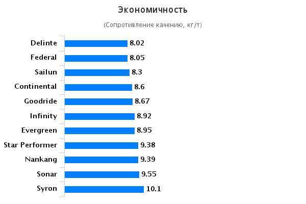 Тестирование покрышек для внедорожников: Экономичность Continental ContiCrossContact UHP, Federal Couragia XUV, Goodride SA37 235/55/17 Авто Билд Олрад 2015