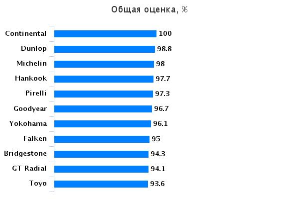Тесты автошин для легковых авто: Общая оценка Pirelli PZero, Toyo Proxes T1 Sport, Vredestein Ultrac Vorti, Yokohama Advan Sport V105 225/45/17 Авто Экспресс 2015
