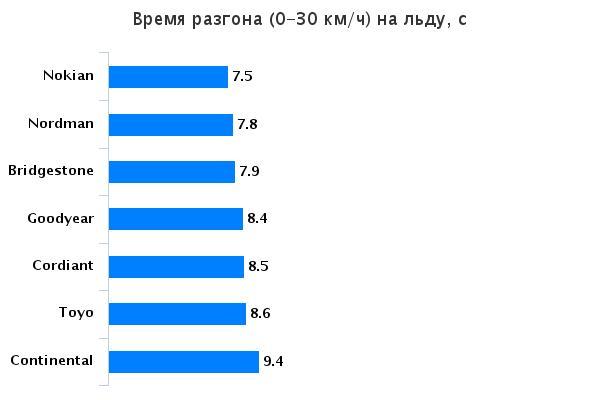 Тестирование шины нешипованных зимних: Время разгона на льду Goodyear UltraGrip Ice 2, Nokian Hakkapeliitta R2, Nokian Nordman RS, Toyo Observe Garit GSi5 175/65/14 За рулём 2015