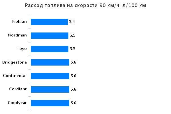 Сравнение покрышки нешипованных зимних: Расход топлива Goodyear UltraGrip Ice 2, Nokian Hakkapeliitta R2, Nokian Nordman RS, Toyo Observe Garit GSi5 175/65/14 За рулём 2015