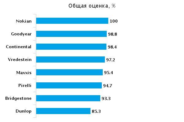 Тест драйв покрышек всесезонных: Общая оценка Goodyear Vector 4 Seasons, Nokian WeatherProof, Pirelli Cinturato P7 All Season, Vredestein Quatrac 5 205/55 R16 Aвто Экспресс 2015