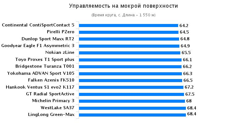Сравнение автошин для лета: Управляемость на мокром покрытии Hankook Ventus S1 Evo2 K117, Michelin Primacy 3, Nokian zLine, Pirelli PZero, Toyo Proxes T1 Sport 225/45 R17 Auto Zeitung GTU