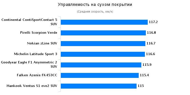 Испытание шин для летнего сезона: Управляемость на сухом асфальте Hankook Ventus S1 Evo2 K117, Michelin Latitude Sport 3, Nokian zLine SUV, Pirelli Scorpion Verde 235/55 R19 255/55 R19 Auto Bild Allrad 2016