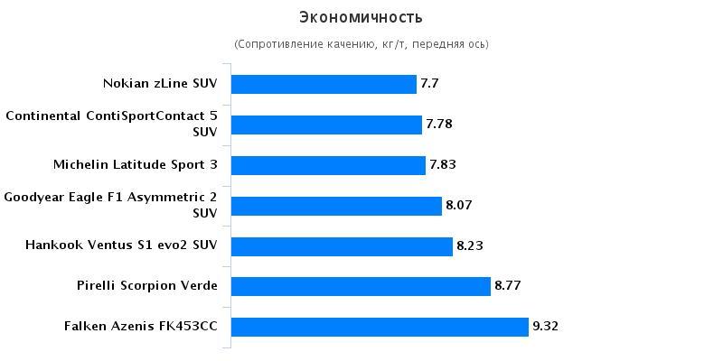 Сравнительные характеристики резины для летнего сезона: Экономичность Hankook Ventus S1 Evo2 K117, Michelin Latitude Sport 3, Nokian zLine SUV, Pirelli Scorpion Verde 235/55 R19 255/55 R19 Auto Bild Allrad 2016