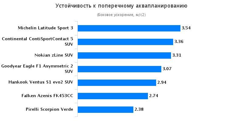 Характеристики автошин для летней погоды: Устойчивость к поперечному аквапланированию Hankook Ventus S1 Evo2 K117, Michelin Latitude Sport 3, Nokian zLine SUV, Pirelli Scorpion Verde 235/55 R19 255/55 R19 Auto Bild Allrad 2016