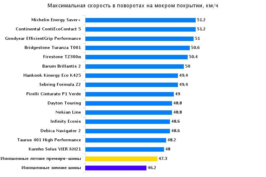 Характеристики шин для лета: Максимальная скорость в поворотах на мокрой поверхности Barum Brillantis 2, Bridgestone Turanza T001, Continental ContiEcoContact 5 195/65 R15 Автожурнал Венгрия 2015