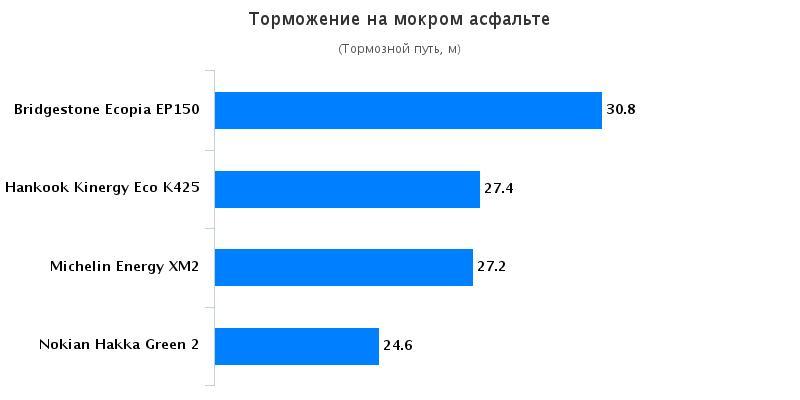Тест драйв покрышек для летнего сезона: Торможение на мокрой поверхности Bridgestone Ecopia EP150, Hankook Kinergy Eco K425 185/65/15 Автомобили Казахстан 2016