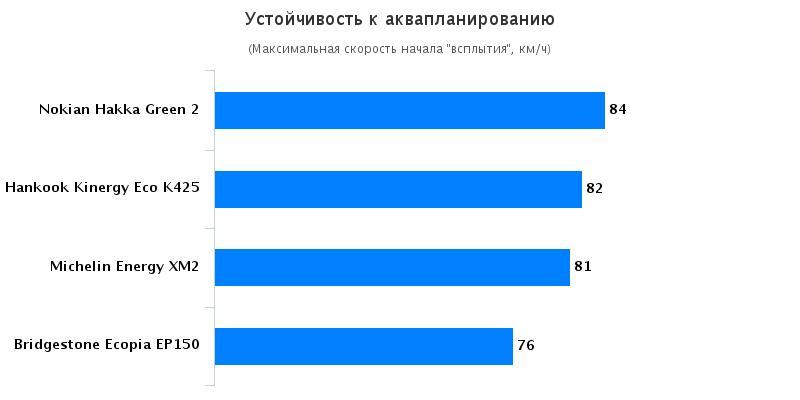 Сравнительные характеристики шин для легковых авто: Сопротивление аквапланированию Michelin Energy XM2, Nokian Hakka Green 2 185/65 R15 Автомобили Казахстан 2016