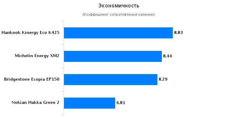 Тесты резины для лета: Экономичность Michelin Energy XM2, Nokian Hakka Green 2 185/65 R15 Автомобили Казахстан 2016