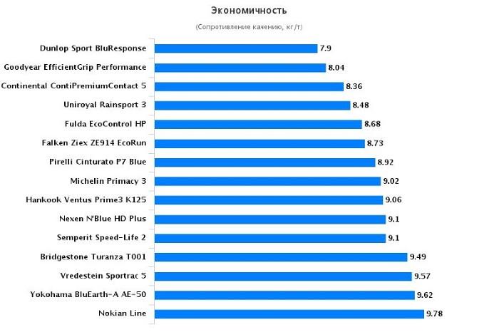 Тест драйв автошин для летнего сезона: Экономичность Bridgestone Turanza T001, Continental ContiPremiumContact 5, Fulda EcoControl HP 205/55/16 Auto Bild 2016