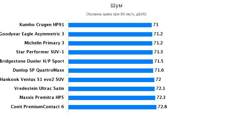 Сравнительные характеристики покрышки для джипов: Шум в салоне Bridgestone Dueler H/P Sport, Continental PremiumContact 6 235/50 R18 Auto Bild Allrad 2017