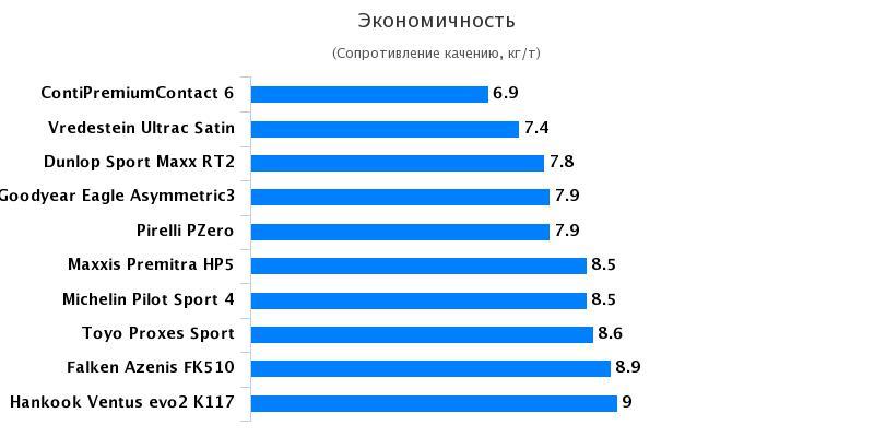 Испытание покрышки для летней погоды: Экономичность Hankook Ventus S1 evo2 K117, Michelin Pilot Sport 4 245/45/18 Авто Мотор Спорт 2017