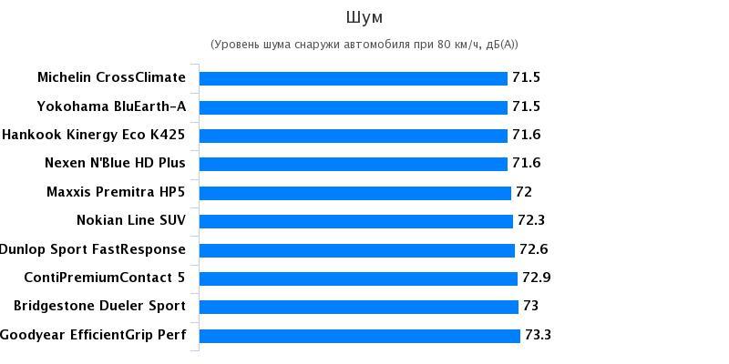 Тестирование автошин: Шум Goodyear EfficientGrip Performance, Hankook Kinergy Eco K425, Nexen NBlue HD Plus 215/65/16 Автожурнал 2017