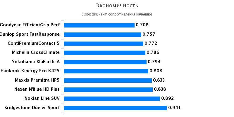 Сравнение резины: Экономичность Goodyear EfficientGrip Performance, Hankook Kinergy Eco K425, Nexen NBlue HD Plus 215/65/16 Автожурнал 2017