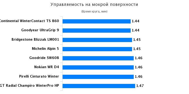 Тесты покрышки: Управляемость на мокром асфальте Continental WinterContact TS 860, Goodyear UltraGrip 9 205/55/16 Quattroruote 2016