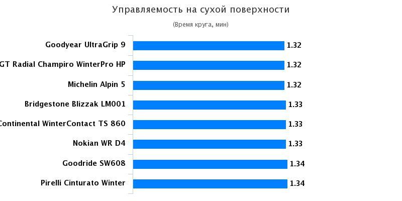 Тестирование колеса: Управляемость на сухой поверхности Michelin Alpin 5, Nokian WR D4, Pirelli Cinturato Winter 205/55 R16 Quattroruote 2016